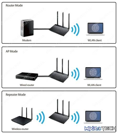 Asus Wireless AC750 Dual-Band Router